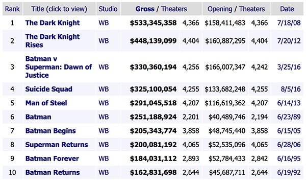 Top 10 Box office DC Comics Movies